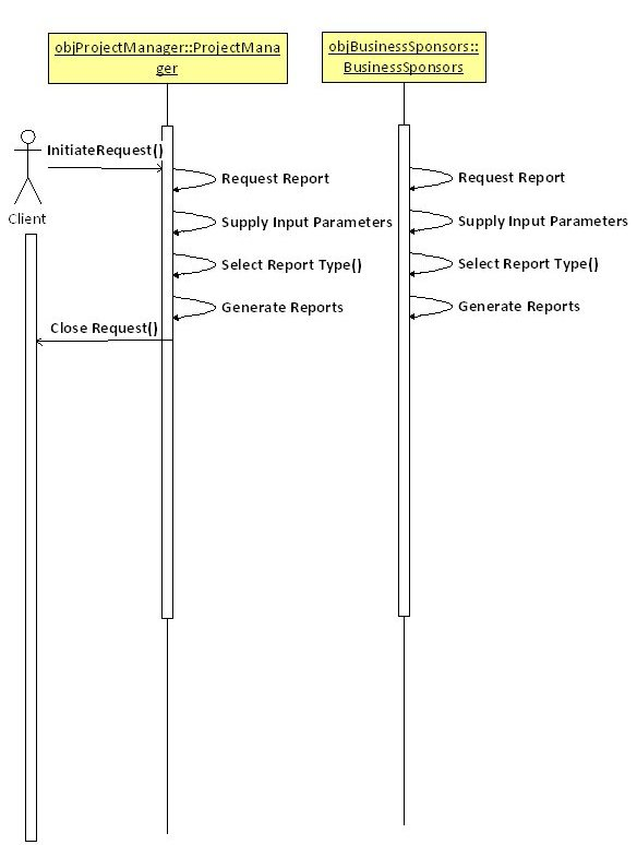 PMS – Sequence Diagram – Report Generation Module