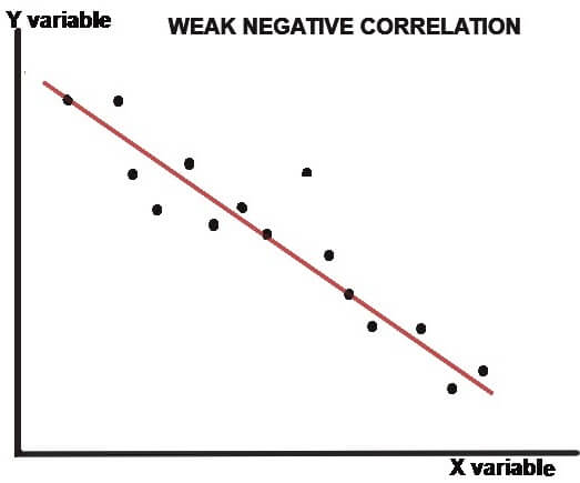 weak negative correlation